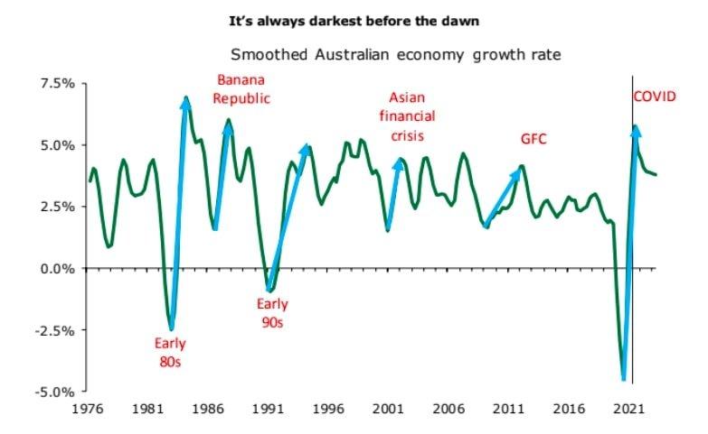 Australia Growth