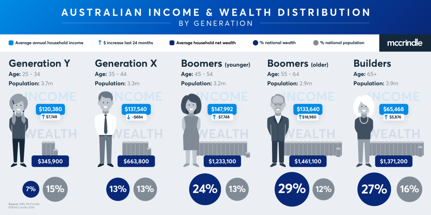 Australian Income And Wealth Distribution 2019 002 3