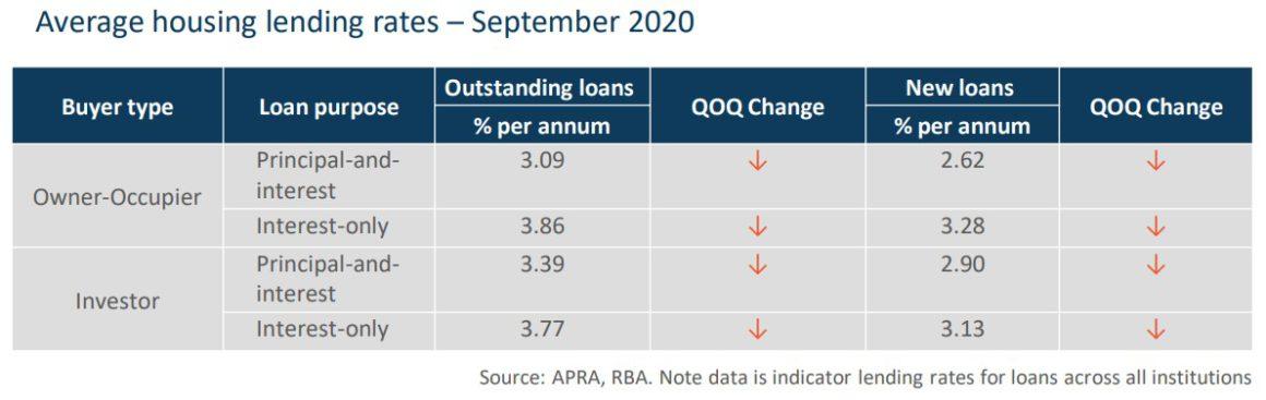 Average Housing Lending