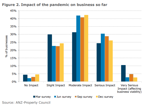 Impact Of The Pandemic On Bussiness So Far
