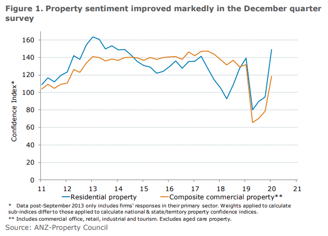 Property Seniment Improved Markedly In The December Quarter Survey