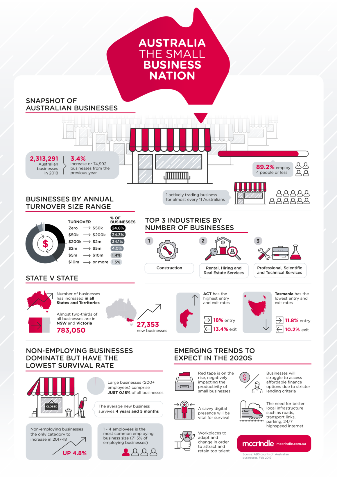 Small Business Nation Inforgraphic Mccrindle