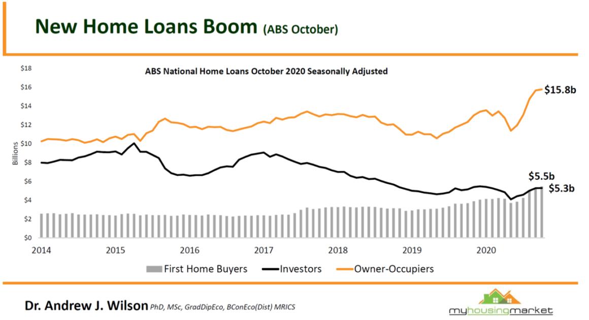 New Home Loans Boom1