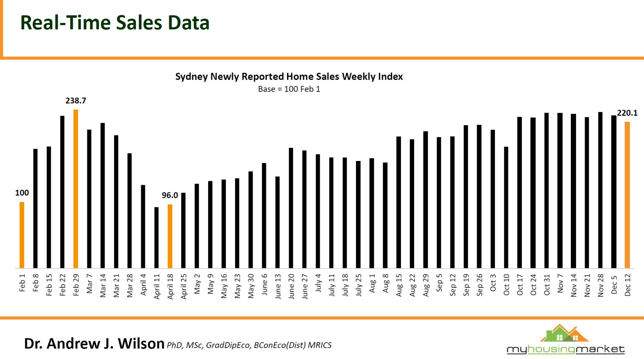投资澳洲房产:2021-2022年悉尼房产市场将强劲增长