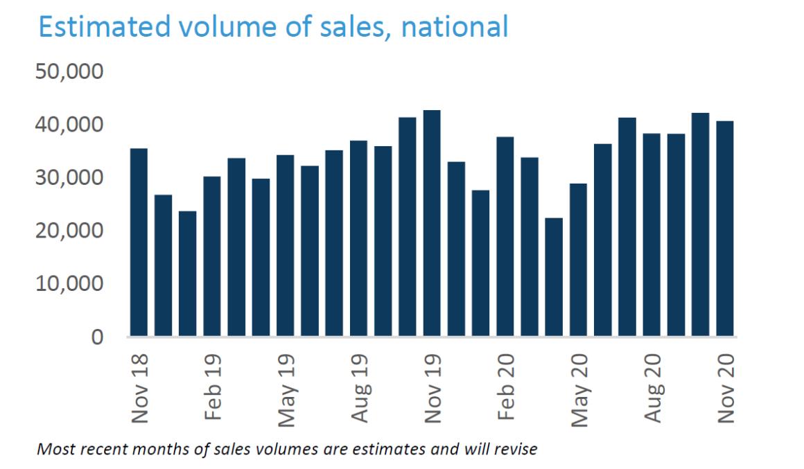 Volume Of Sales