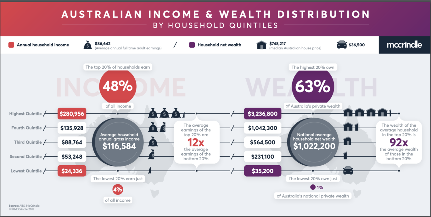 Wealth Distribution By Houshold Quintiles