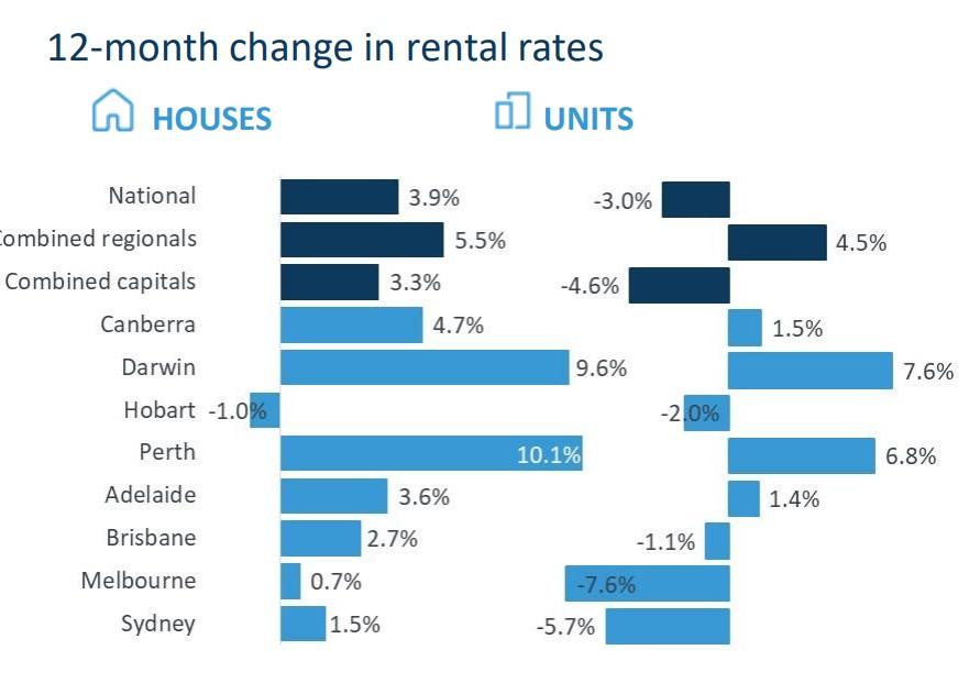 2 Change In Rental