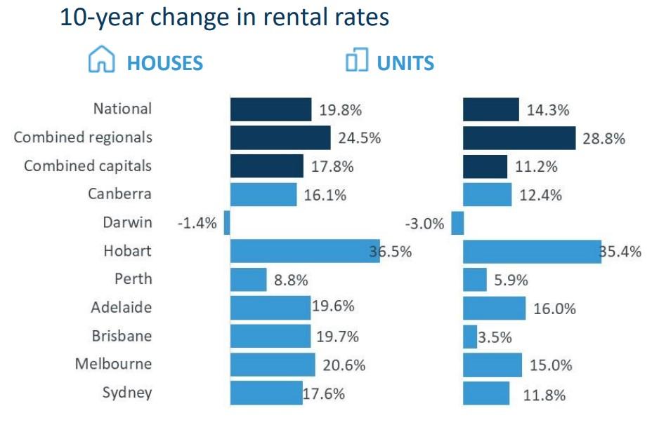 3 Change In Rental