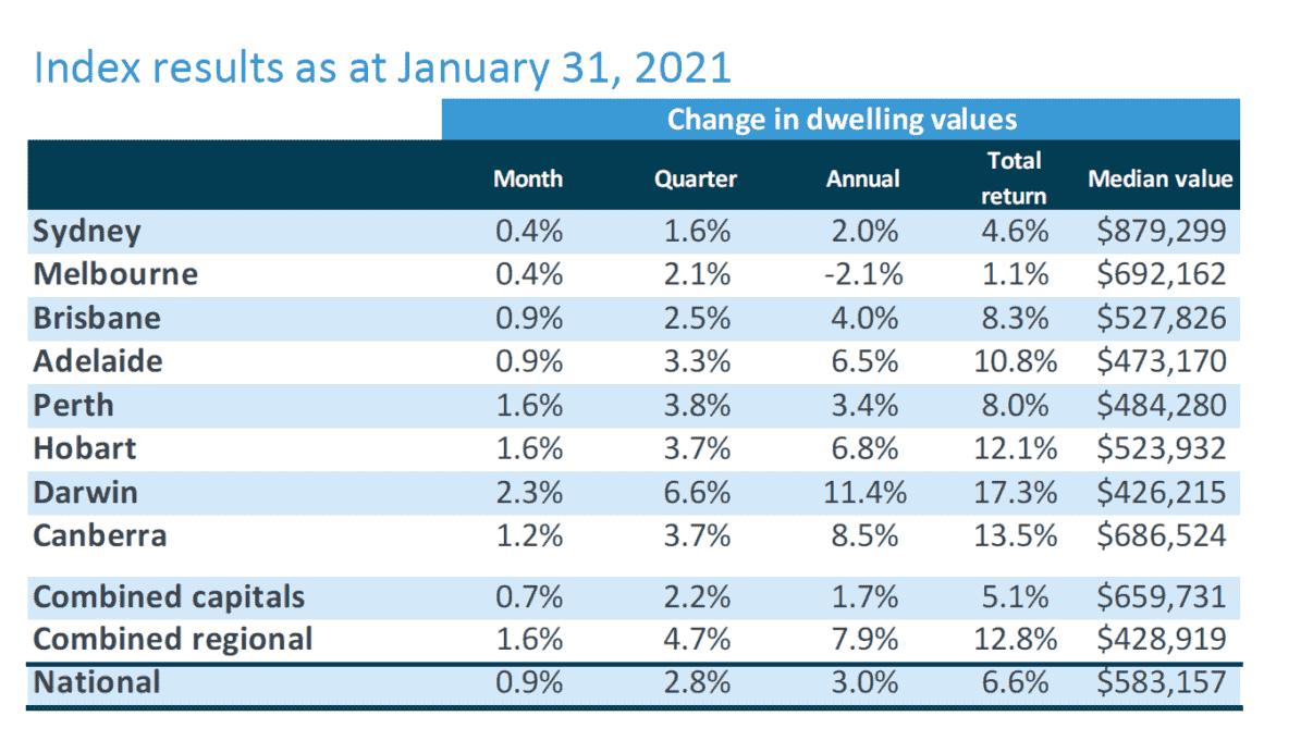 Corelogic Housing Stats February 1 2021
