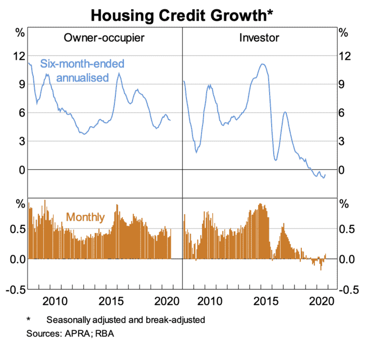 Housing Credit Growth