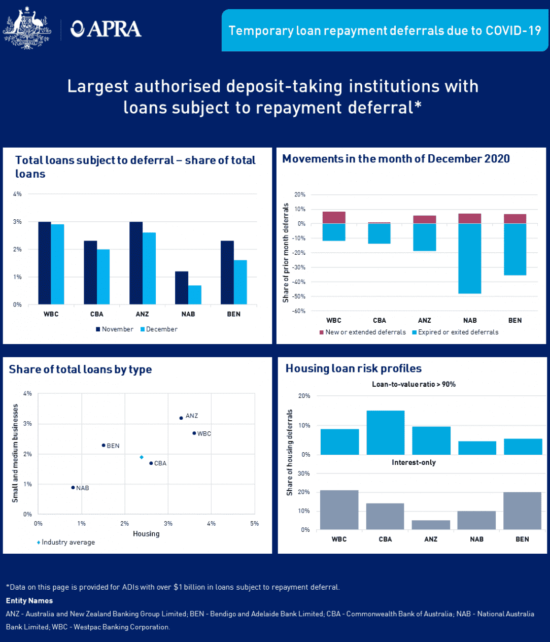 Larger Adis Deferrals Infographic December 2020