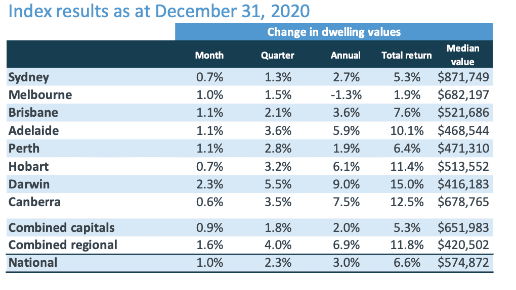 Australian home values finished the year 3% higher pointing to a strong start to property in 2021 [Latest Stats]