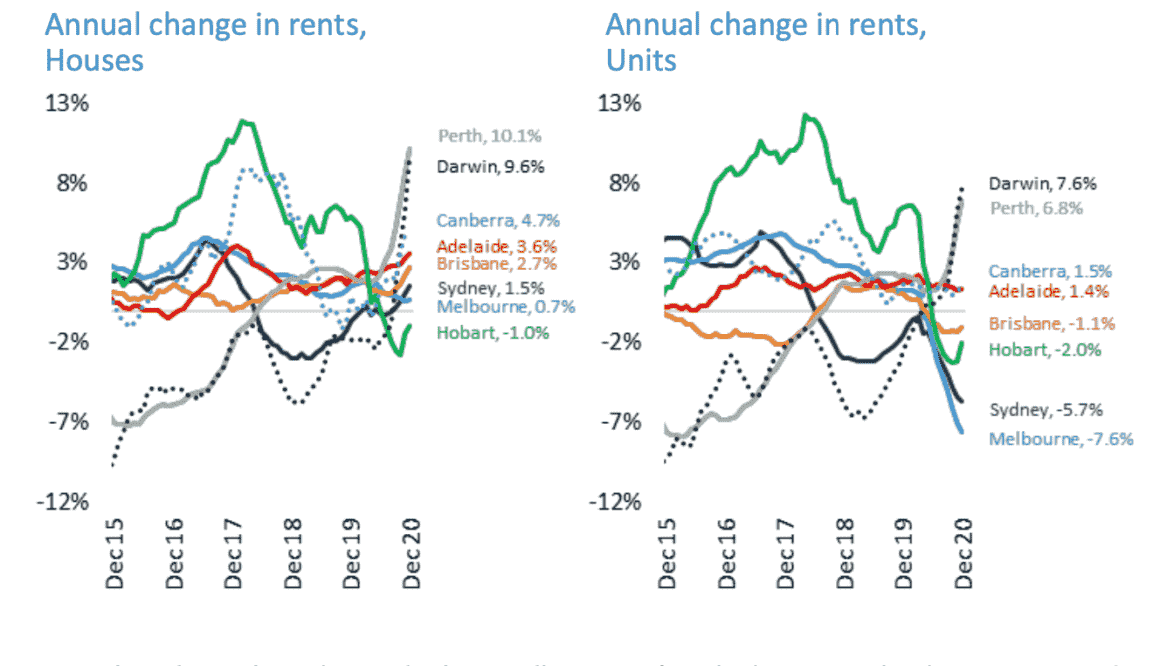 Rental Insights