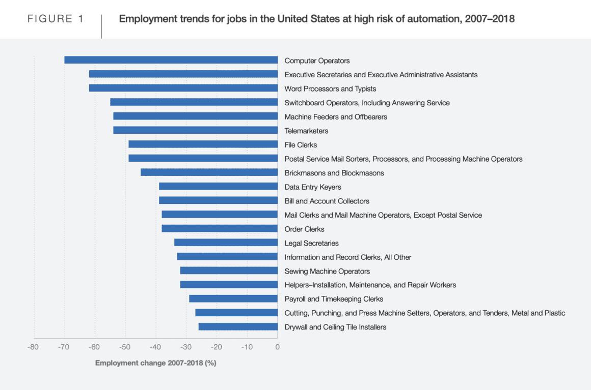 jobs of tomorrow