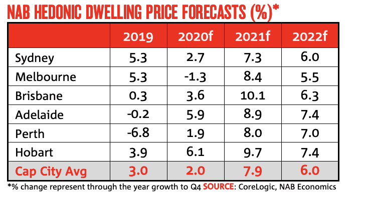Property market forecasts NAB