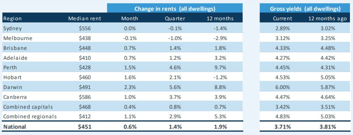 Change In Rents