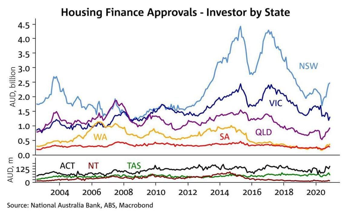 Finance Approvals
