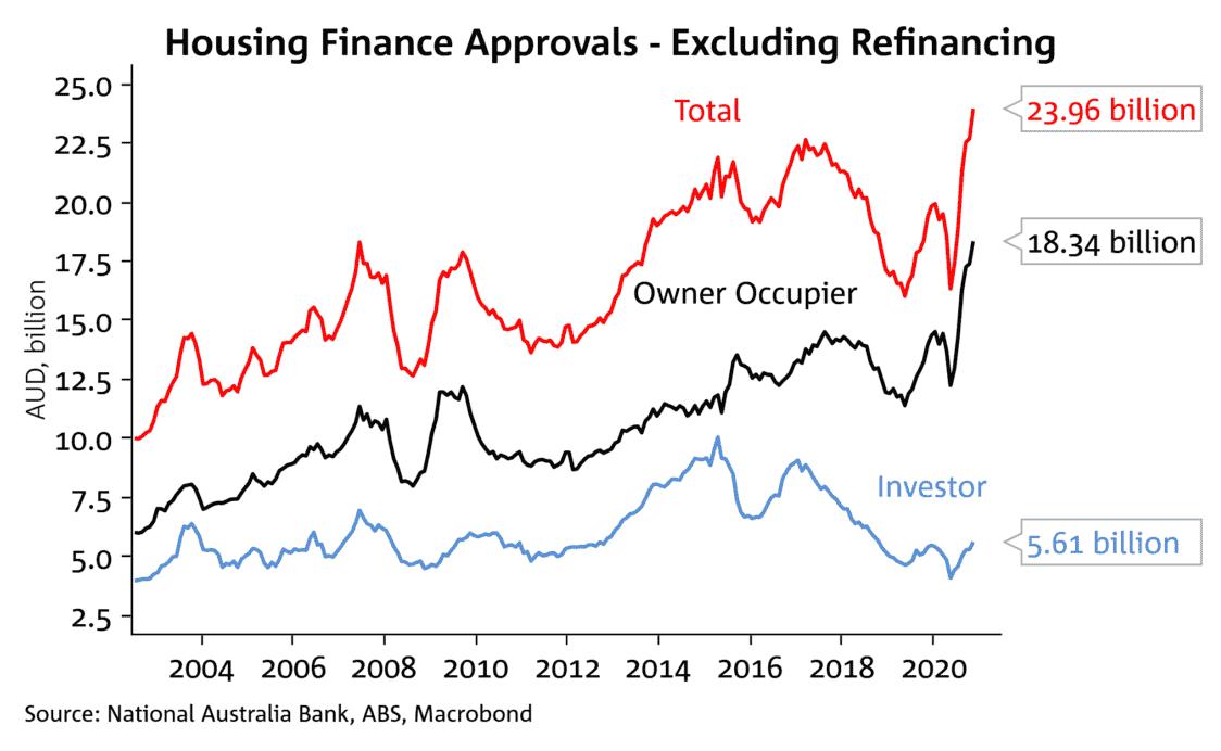 Housing Finance Approvals 1