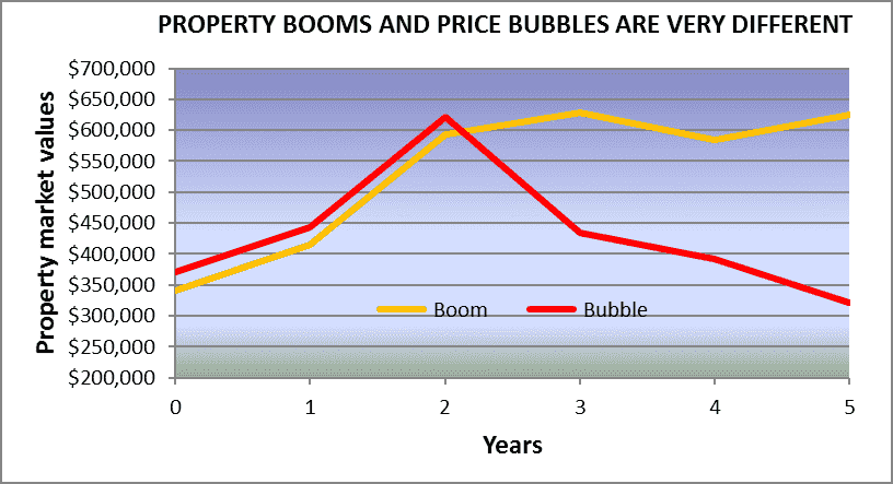 Booms And Bubbles