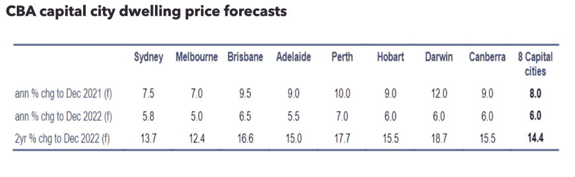 Cba House Price Forecasts