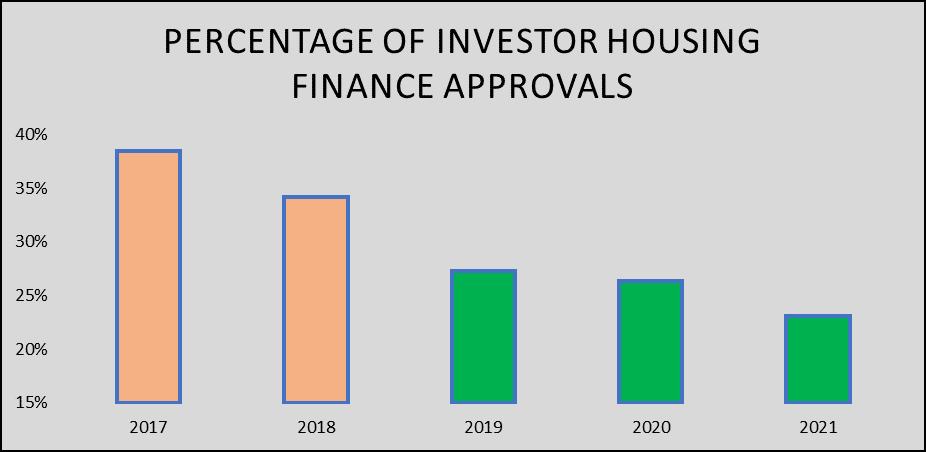 Investor Approvals