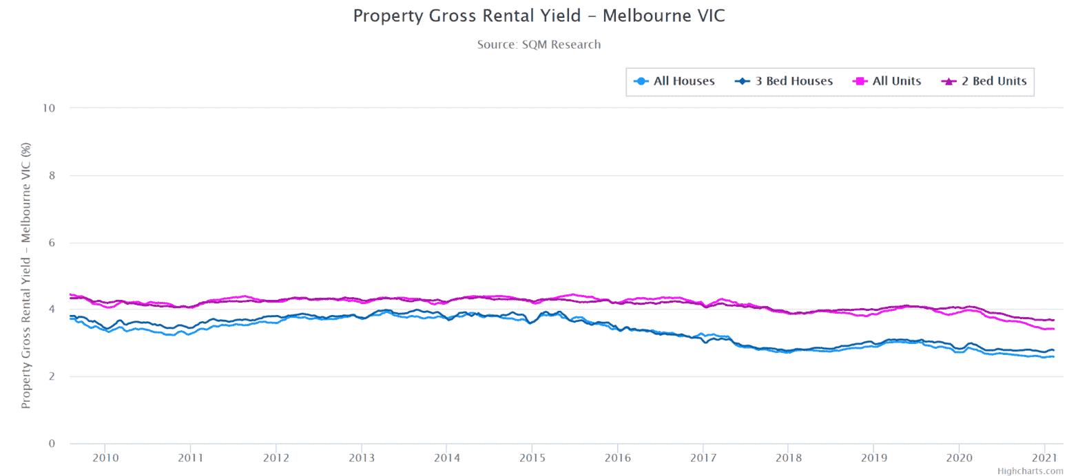 Melb Gross Rental Yields