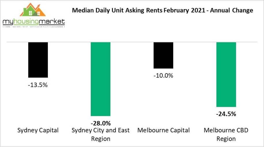 Melbourne Sydney Rents