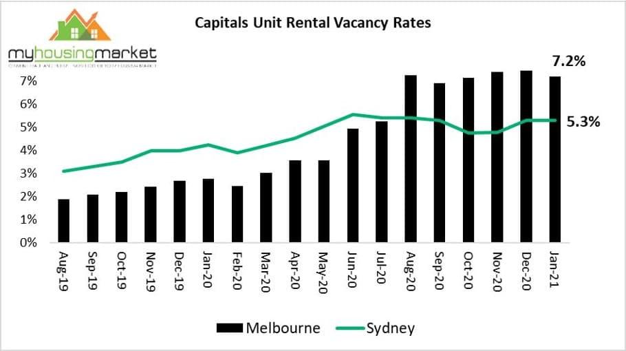 Melbourne Sydney Vacancy Rates