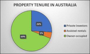 Property Tenure 324x195