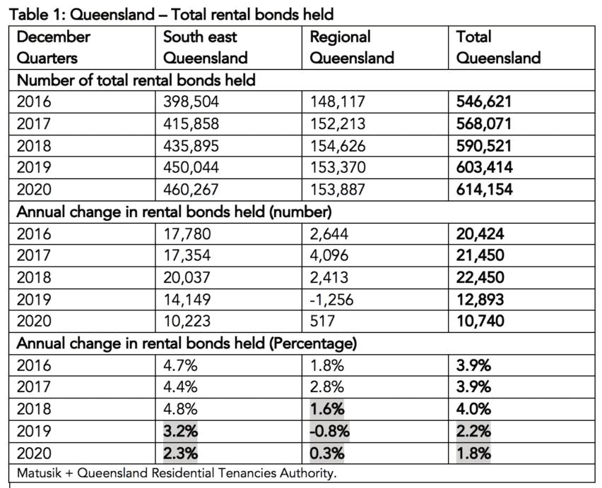 Queensland Rentals 1