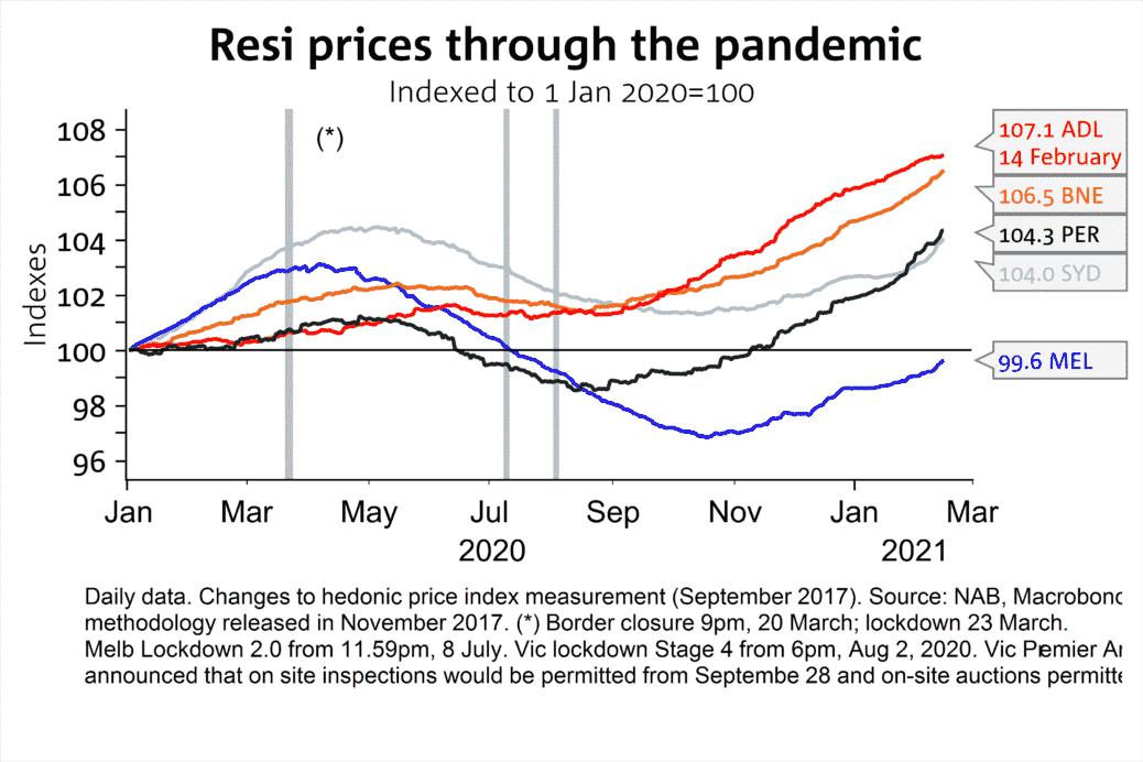 Resi Prices Through Pandemic
