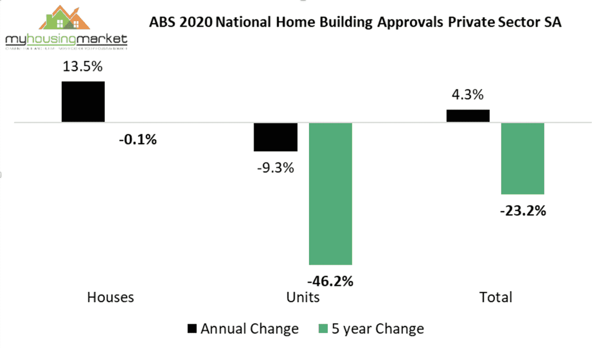National Building Approvals