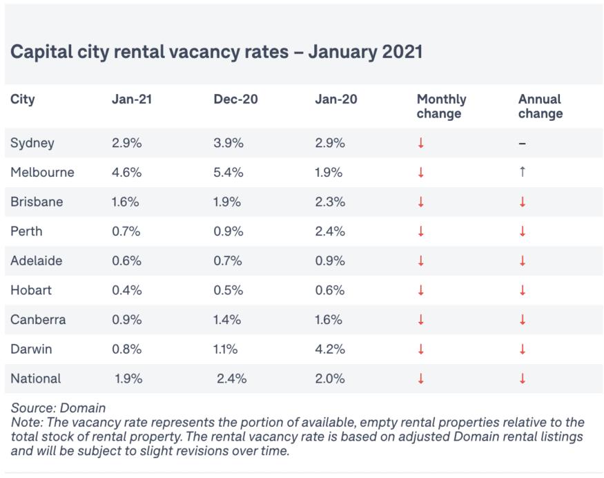 National Vacancy Rates