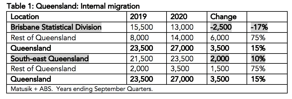 queensland internal migration
