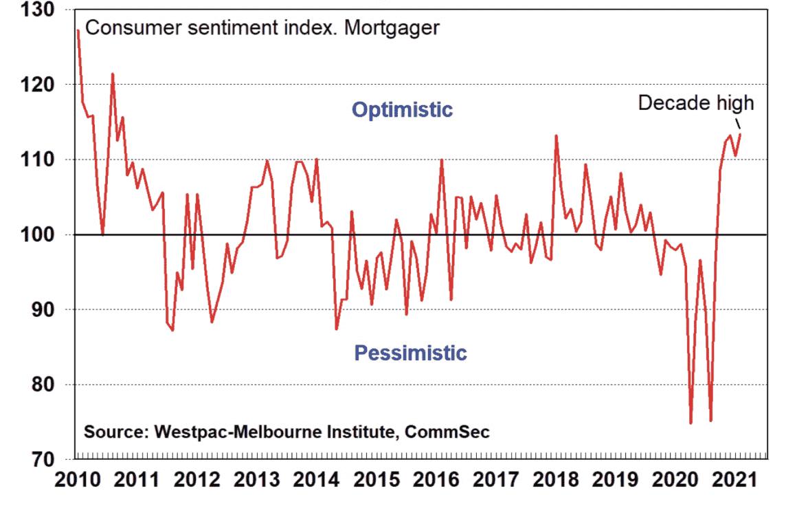 Consumer confidence February 2021