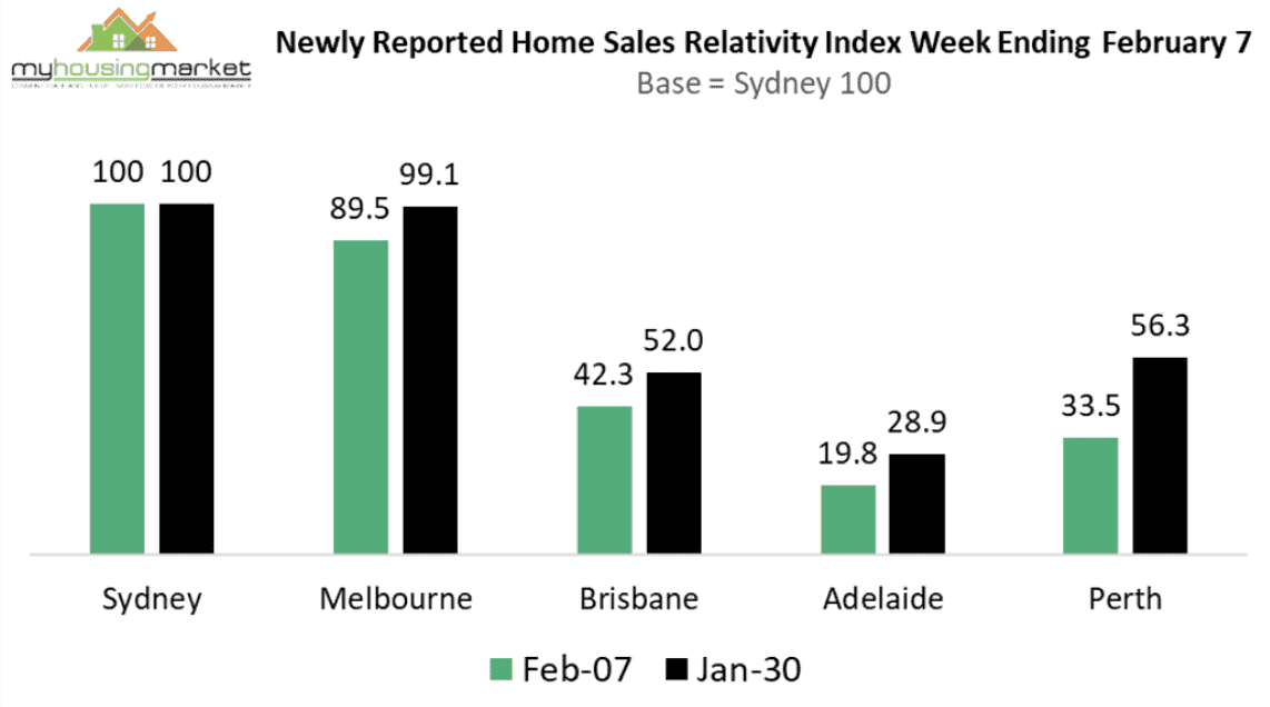 National weekly sales index