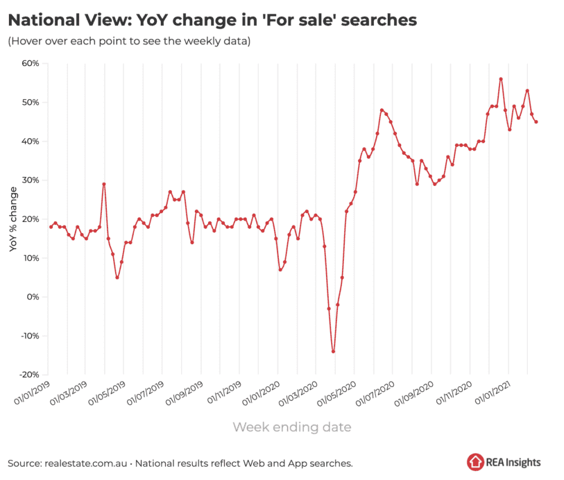 Buyer search activity for economics article