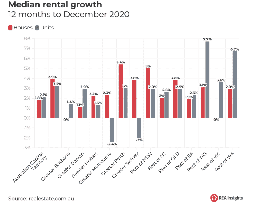 Median rent growth