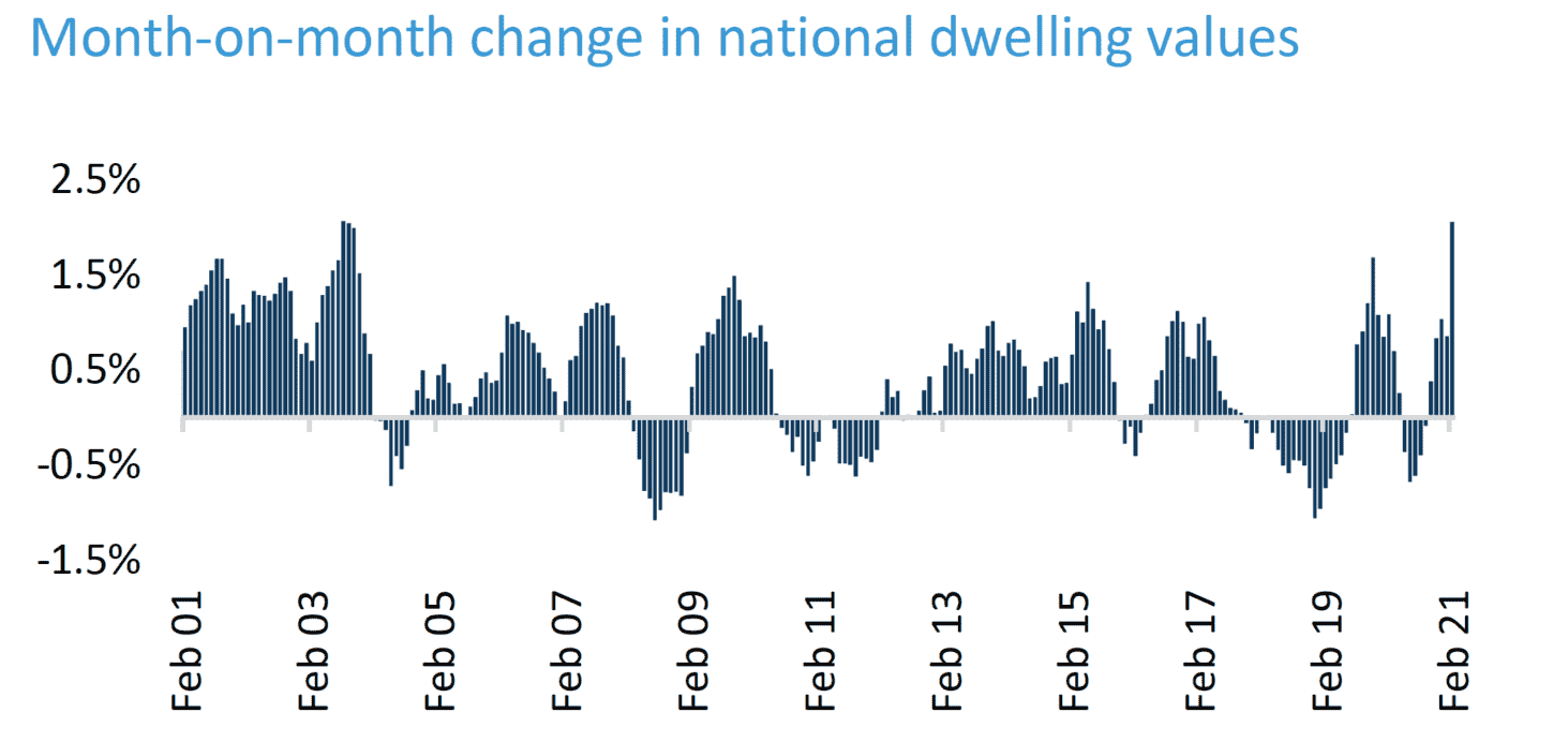 Month on month dwelling values