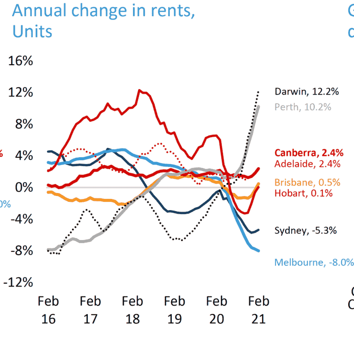 change in rents - UNits