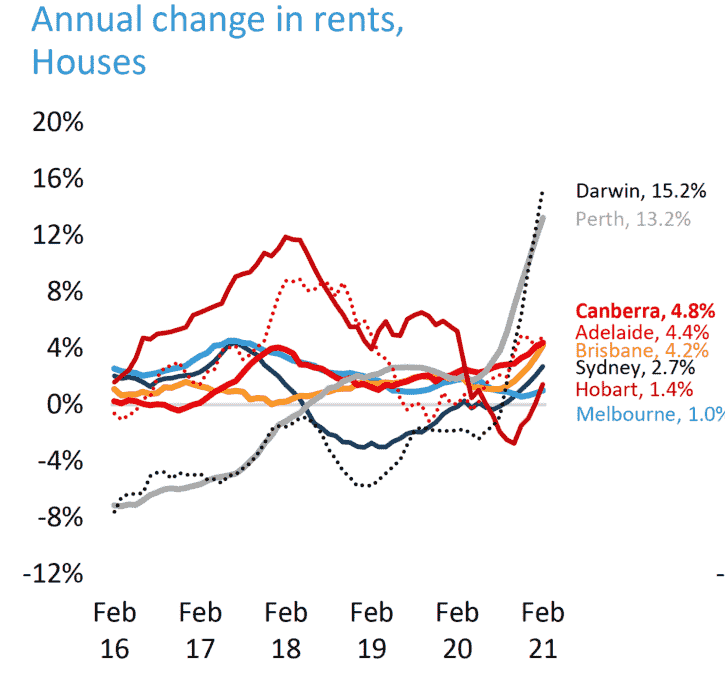 Rents Houses