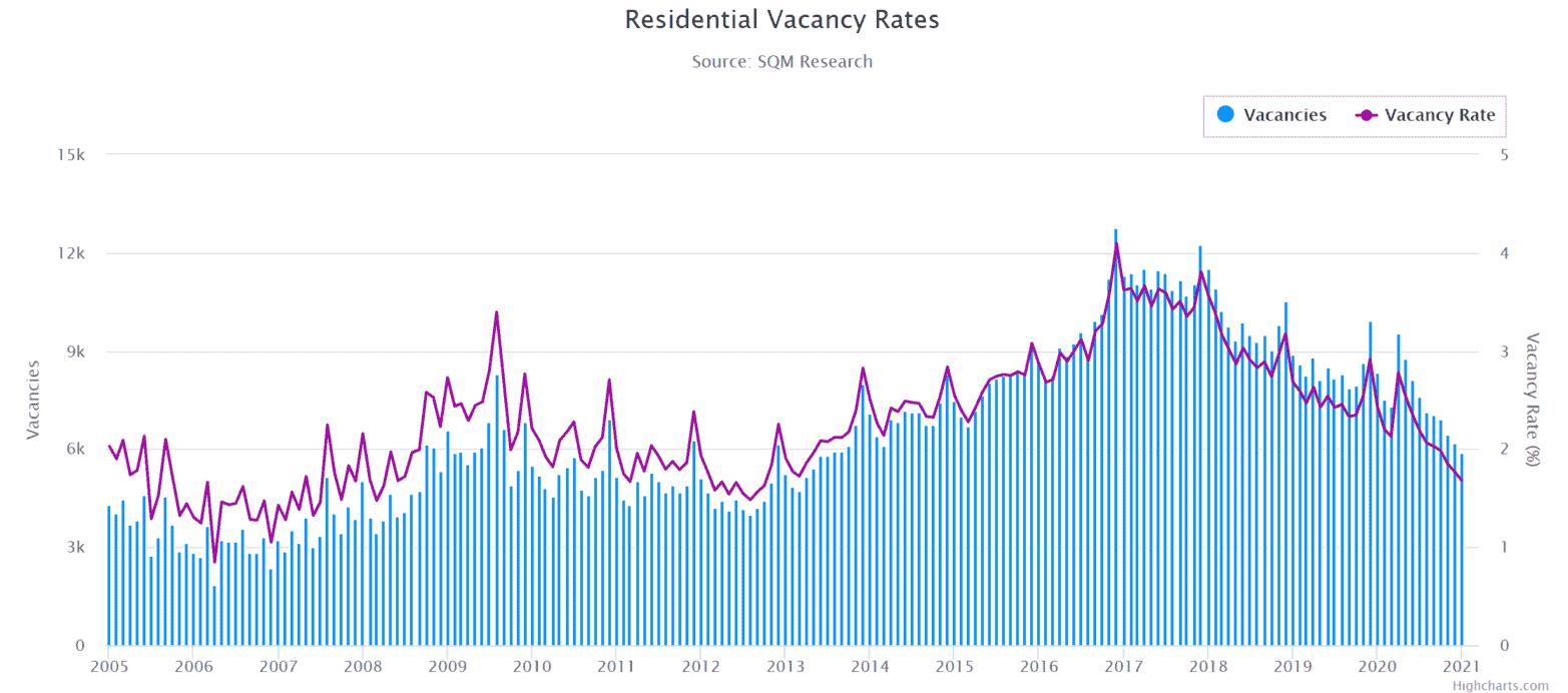 Bris Vacancy Rates