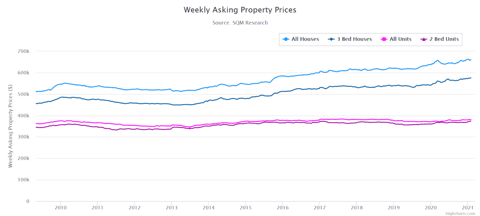 Bris Weekly Property Prices