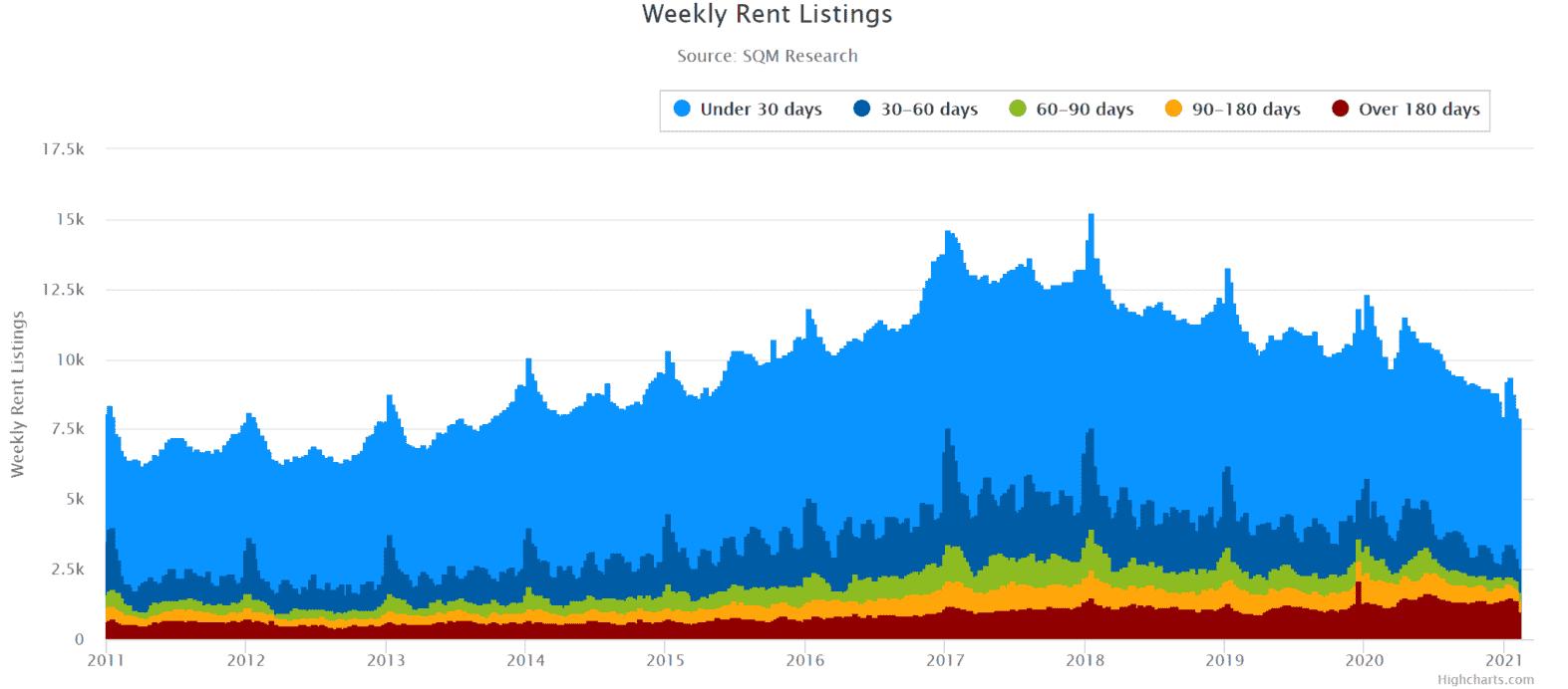 Bris Weekly Rents