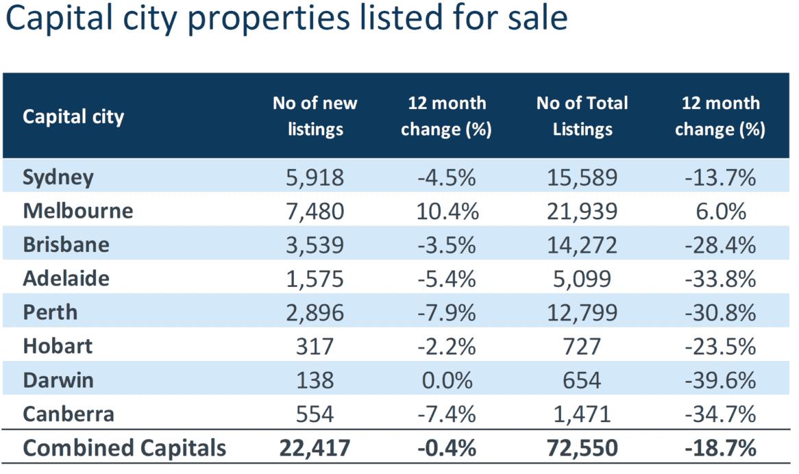 Capital City Sale