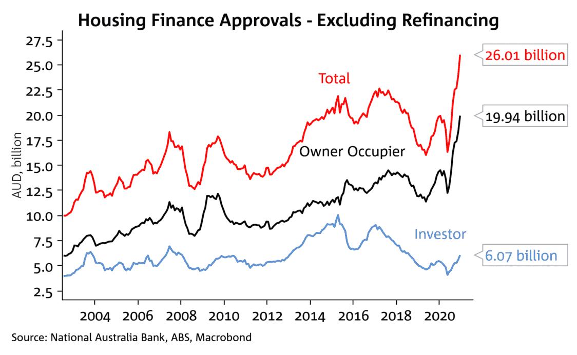 Housing Loan Approvals Feb 1 2021