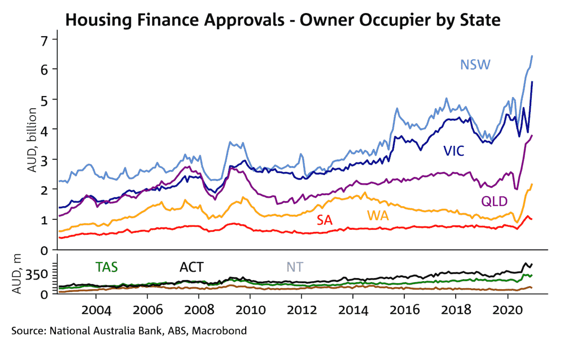 Housing Loan Approvals By State