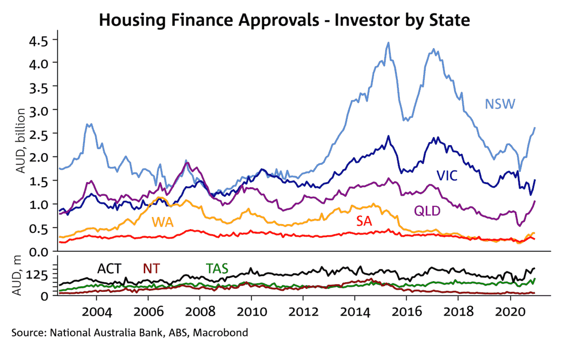 Investor Loan Approvals By State