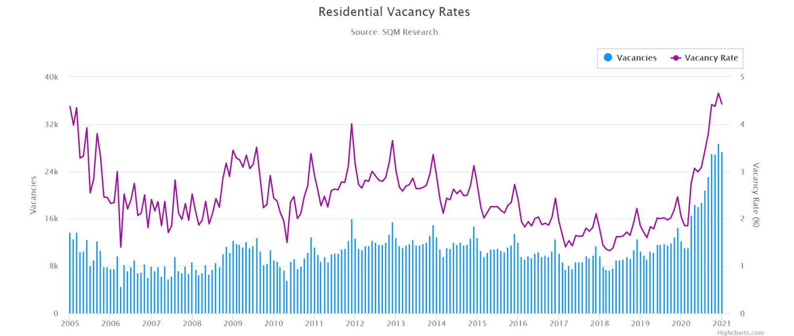 Meb Residential Vacancy Rates