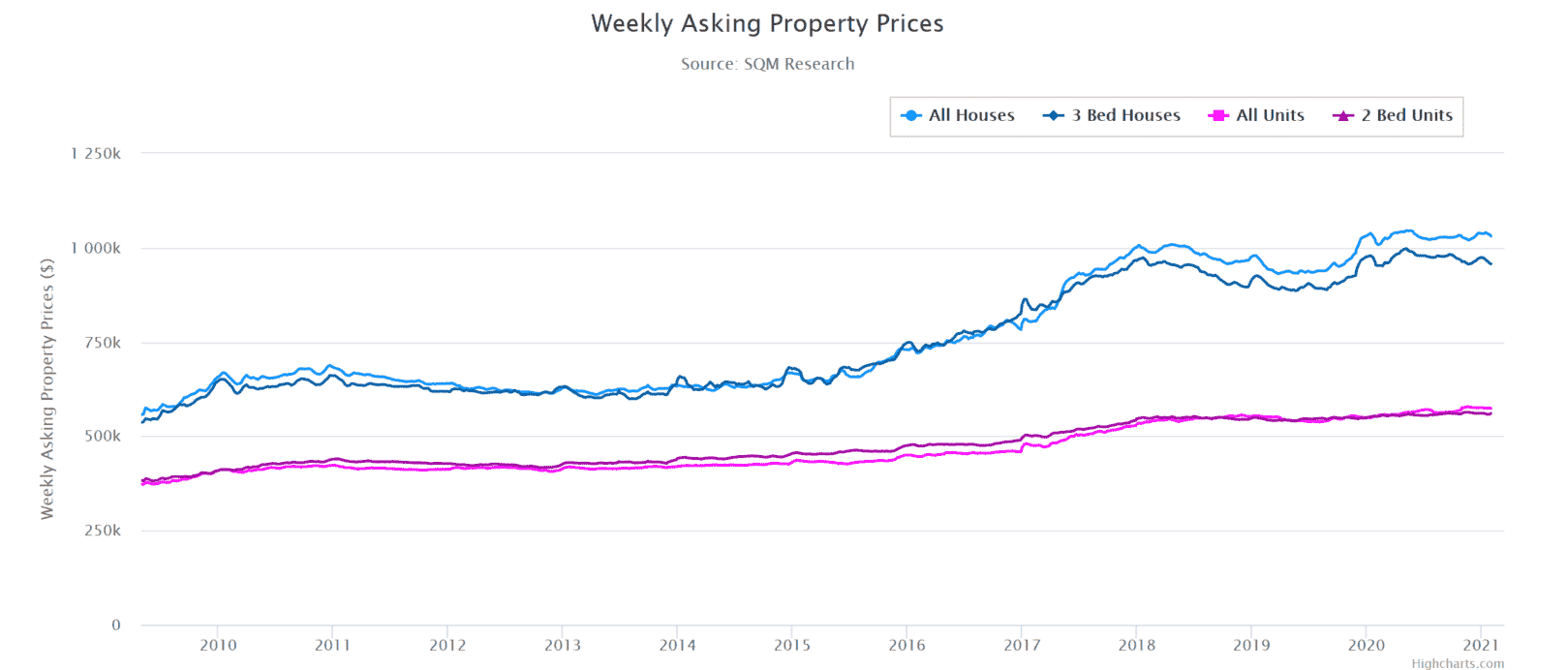 Meb Weekly Asking Prices